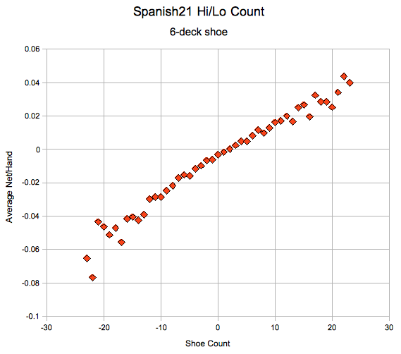 Simulation of simple hi/lo count for Spanish21.
