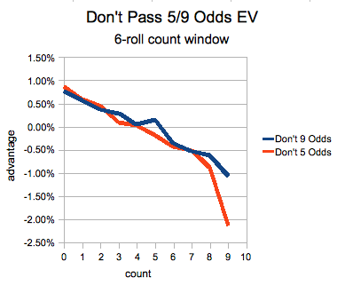 Don't Pass Odds Advantage vs. Count for 5/9 Points.