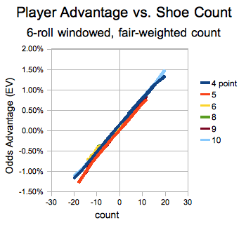 Player edge for laying Don't Pass Odds using a 6-roll windowed, fair-weighted count.