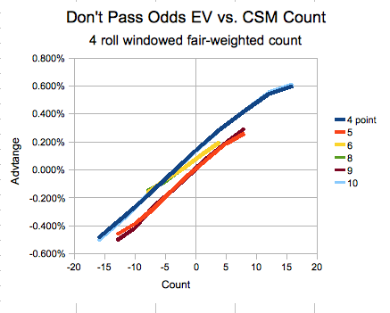 CSM Craps Counting Advantage