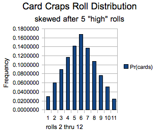 skewed card craps distribution
