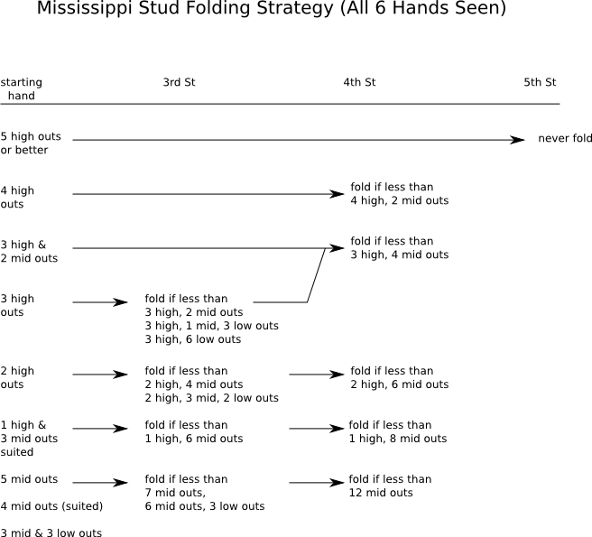 Folding Strategy for +EV Mississippi Stud.